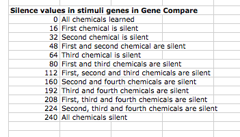 Silence Values in Gene Compare (Click to enlarge)
