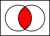 Boolean AND Venn Diagram (Click to enlarge)